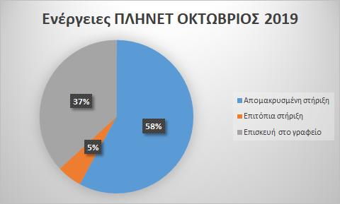 Στατιστικά Οκτώβριος 2019