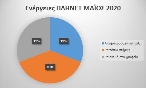 Στατιστικά Μάιος 2020