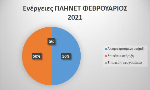 Φεβρουάριος 2021